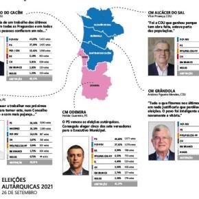 Eleições sem alterações nas Presidências das Câmaras Municipais do LitoralAlentejano